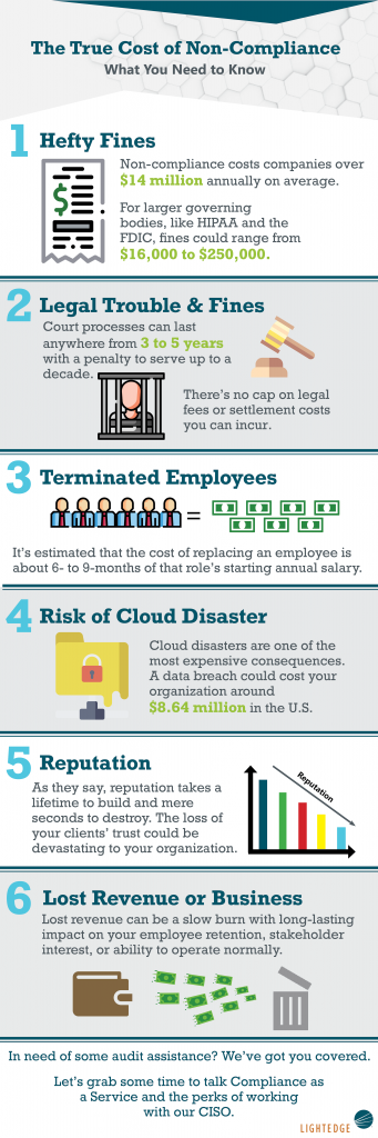 The True Cost of Non-Compliance Infographic