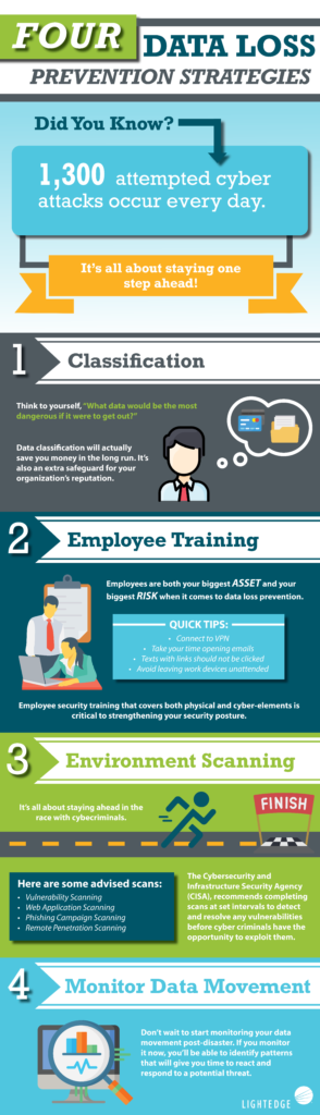 Four Data Loss Prevention Strategies Infographic