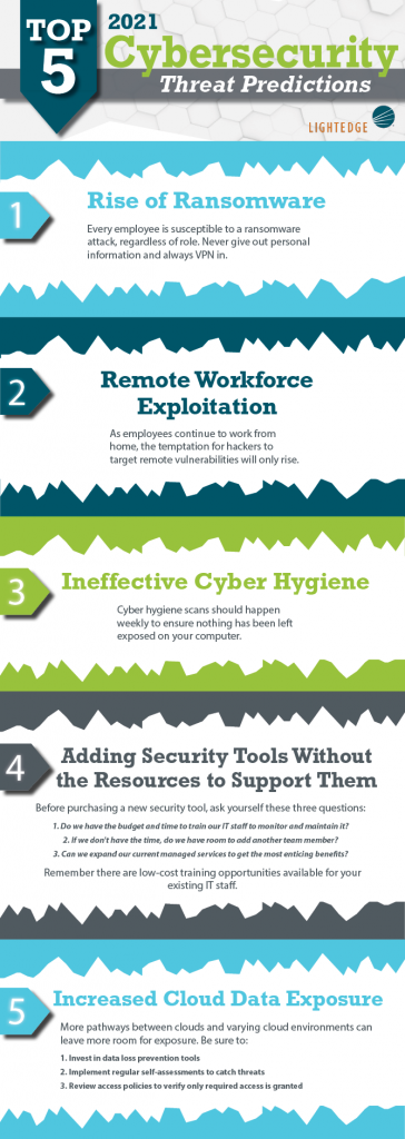Top 5 Cybersecurity Threat Predictions for 2021 Infographic
